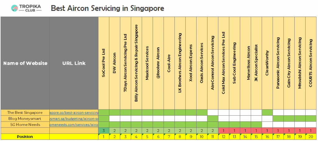 Top 10 Best Aircon Servicing in Singapore Rankings