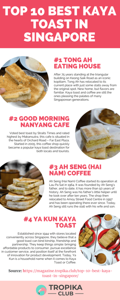 Top 10 Best Kaya Toast Infographics