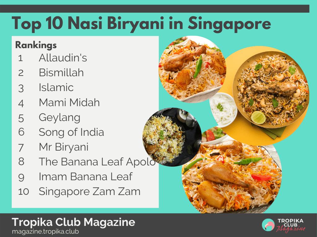 Top 10 Nasi Biryani in Singapore