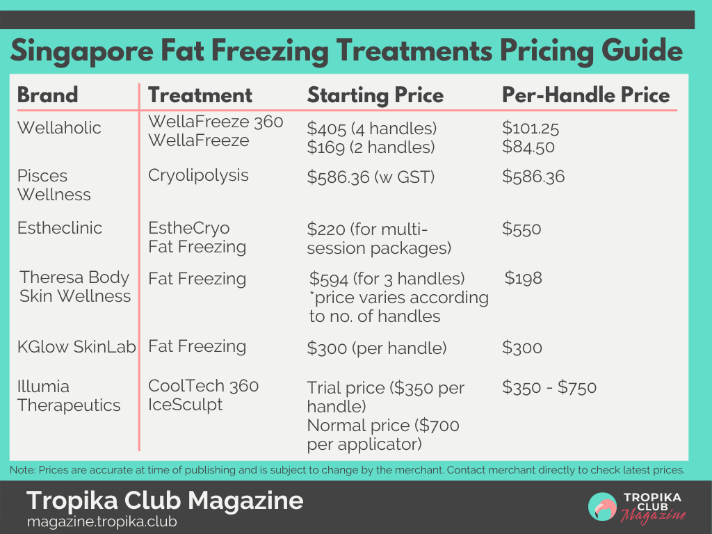 Tropika Magazine Image Snippet - Fat Freeze Pricing Guide