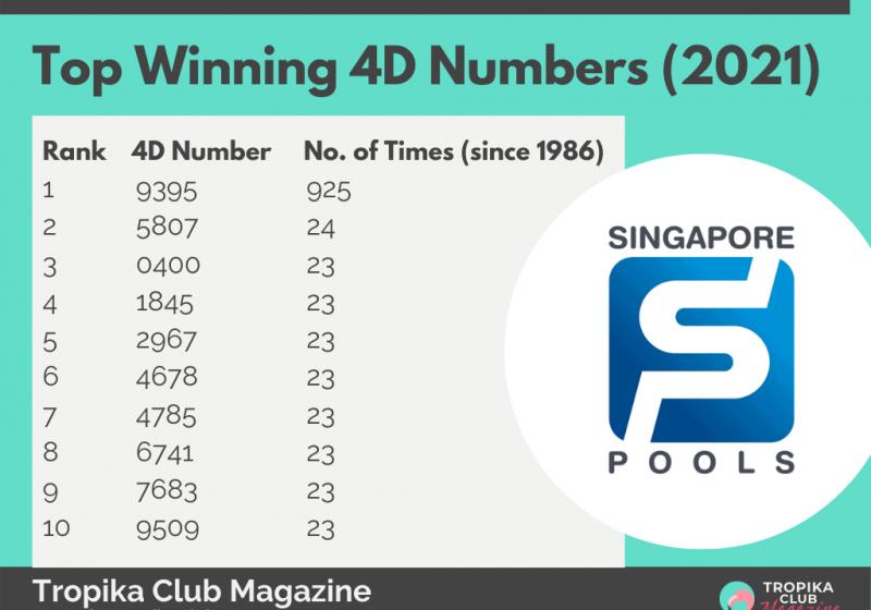 2021 Tropika Magazine Image Snippet - top winning 4D 2021