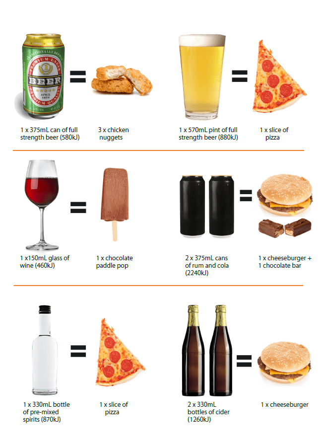 Alcohol Calorie Chart